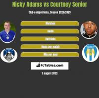 Nicky Adams vs Courtney Senior h2h player stats