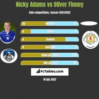 Nicky Adams vs Oliver Finney h2h player stats