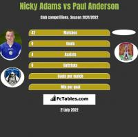Nicky Adams vs Paul Anderson h2h player stats