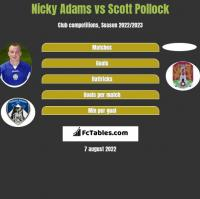 Nicky Adams vs Scott Pollock h2h player stats