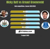 Nicky Butt vs Arnaut Groeneveld h2h player stats