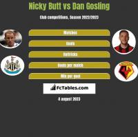 Nicky Butt vs Dan Gosling h2h player stats
