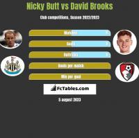 Nicky Butt vs David Brooks h2h player stats