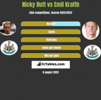 Nicky Butt vs Emil Krafth h2h player stats