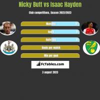 Nicky Butt vs Isaac Hayden h2h player stats