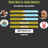 Nicky Butt vs Jonjo Shelvey h2h player stats