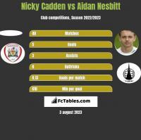 Nicky Cadden vs Aidan Nesbitt h2h player stats