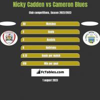 Nicky Cadden vs Cameron Blues h2h player stats
