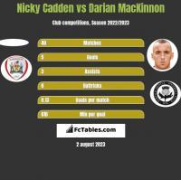 Nicky Cadden vs Darian MacKinnon h2h player stats