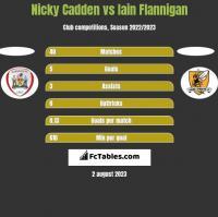 Nicky Cadden vs Iain Flannigan h2h player stats