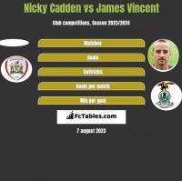 Nicky Cadden vs James Vincent h2h player stats