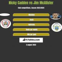 Nicky Cadden vs Jim McAlister h2h player stats