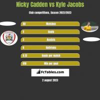 Nicky Cadden vs Kyle Jacobs h2h player stats