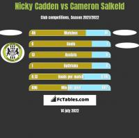 Nicky Cadden vs Cameron Salkeld h2h player stats