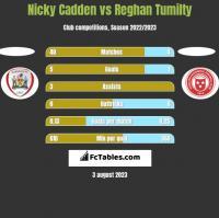 Nicky Cadden vs Reghan Tumilty h2h player stats