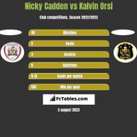 Nicky Cadden vs Kalvin Orsi h2h player stats