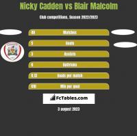 Nicky Cadden vs Blair Malcolm h2h player stats