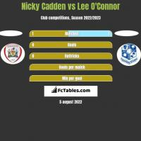 Nicky Cadden vs Lee O'Connor h2h player stats