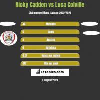 Nicky Cadden vs Luca Colville h2h player stats