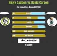 Nicky Cadden vs David Carson h2h player stats
