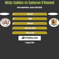 Nicky Cadden vs Cameron O'Donnell h2h player stats