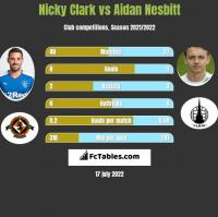 Nicky Clark vs Aidan Nesbitt h2h player stats