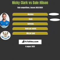 Nicky Clark vs Dale Hilson h2h player stats