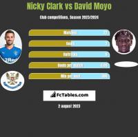 Nicky Clark vs David Moyo h2h player stats