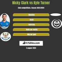 Nicky Clark vs Kyle Turner h2h player stats