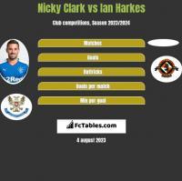 Nicky Clark vs Ian Harkes h2h player stats