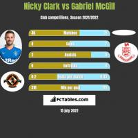 Nicky Clark vs Gabriel McGill h2h player stats