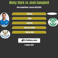 Nicky Clark vs Josh Campbell h2h player stats