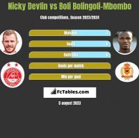 Nicky Devlin vs Boli Bolingoli-Mbombo h2h player stats