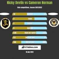 Nicky Devlin vs Cameron Norman h2h player stats