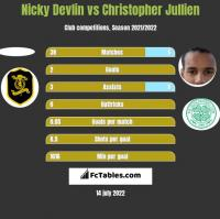 Nicky Devlin vs Christopher Jullien h2h player stats