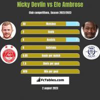 Nicky Devlin vs Efe Ambrose h2h player stats