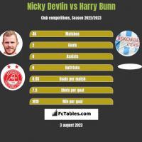 Nicky Devlin vs Harry Bunn h2h player stats