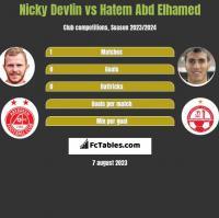 Nicky Devlin vs Hatem Abd Elhamed h2h player stats