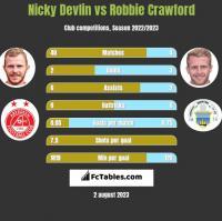 Nicky Devlin vs Robbie Crawford h2h player stats