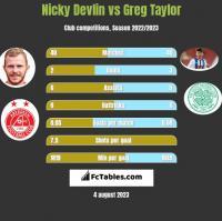 Nicky Devlin vs Greg Taylor h2h player stats