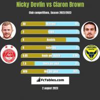 Nicky Devlin vs Ciaron Brown h2h player stats