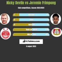 Nicky Devlin vs Jeremie Frimpong h2h player stats