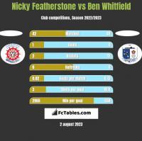 Nicky Featherstone vs Ben Whitfield h2h player stats