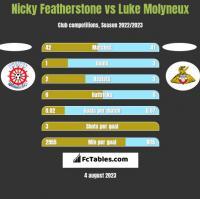 Nicky Featherstone vs Luke Molyneux h2h player stats