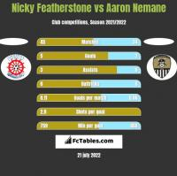 Nicky Featherstone vs Aaron Nemane h2h player stats