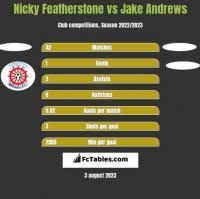 Nicky Featherstone vs Jake Andrews h2h player stats