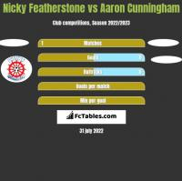 Nicky Featherstone vs Aaron Cunningham h2h player stats