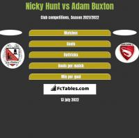 Nicky Hunt vs Adam Buxton h2h player stats