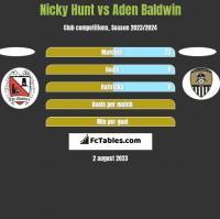 Nicky Hunt vs Aden Baldwin h2h player stats
