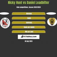 Nicky Hunt vs Daniel Leadbitter h2h player stats